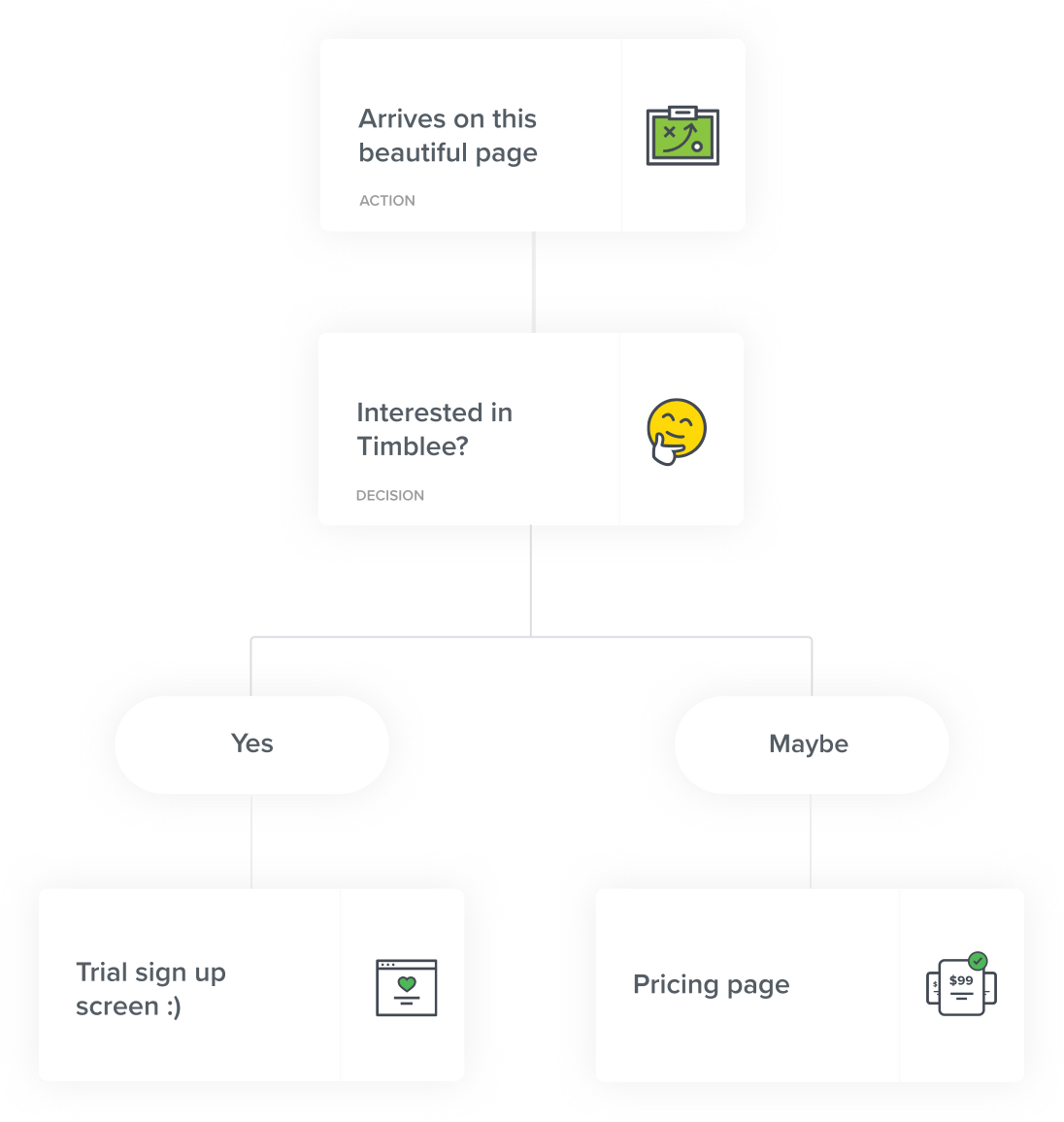 user-flow-diagram-example-timblee